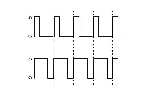 Pulsbreddemodulasjon for LED